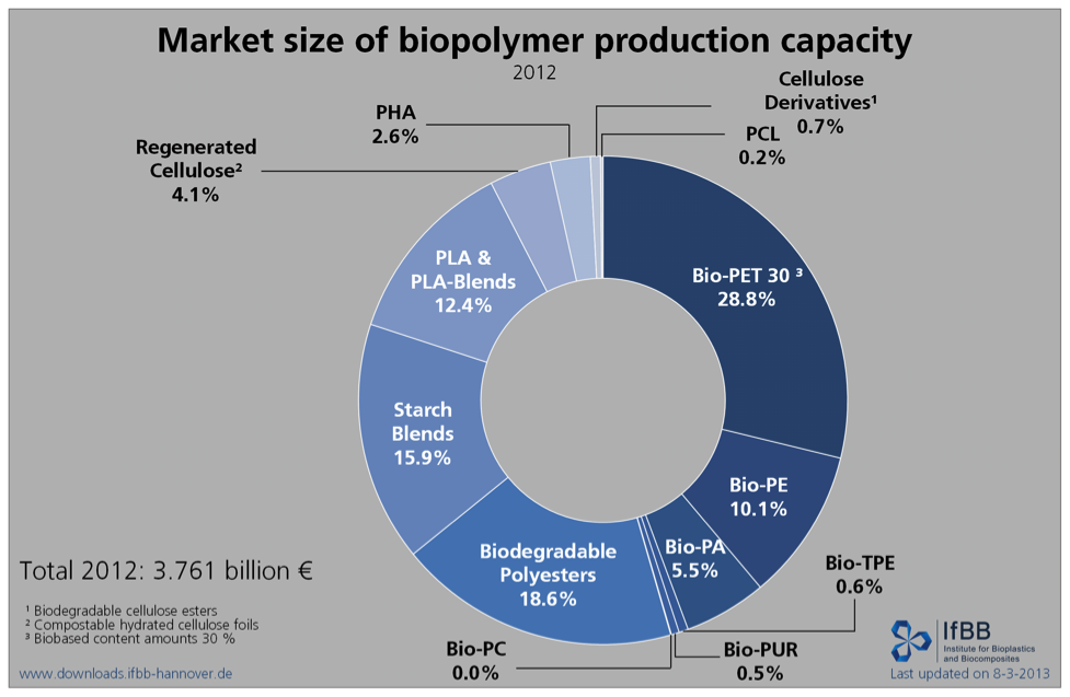 Market size of biopolymer production capacity Figure 2