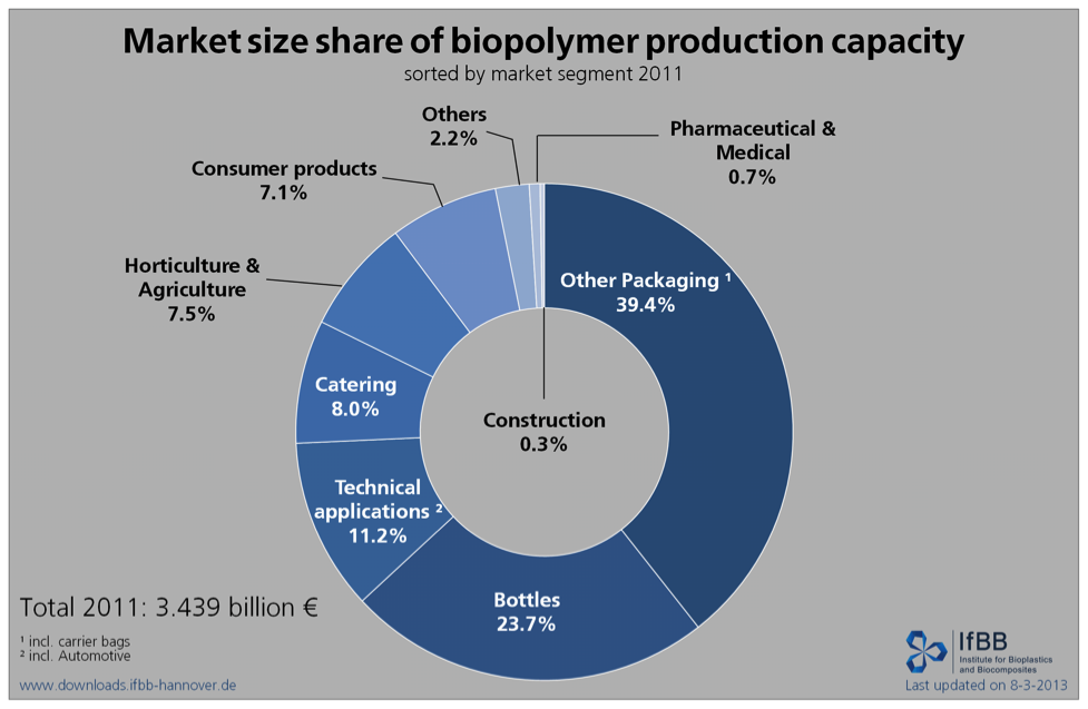 Market size share of biopolymer production capacity