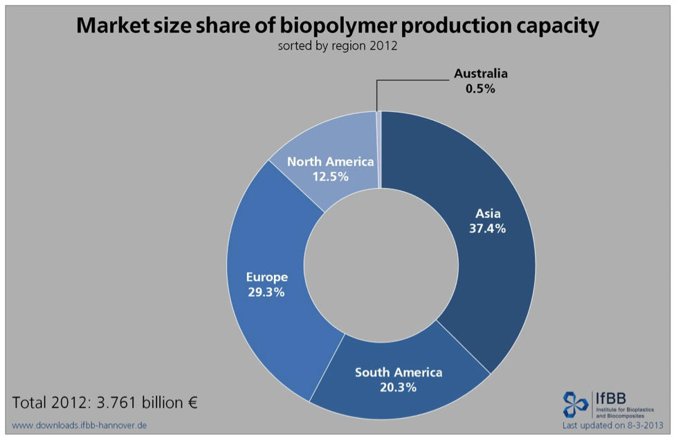 Market size share of biopolymer production capacity_3