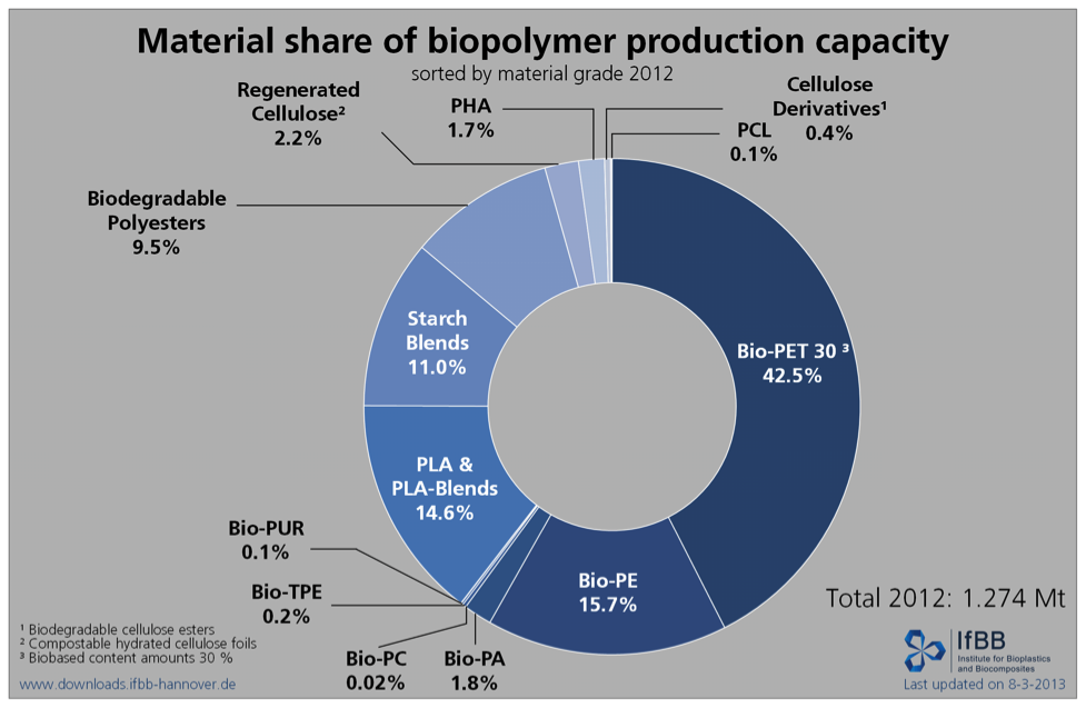Material share of biopolymer production capacity_5