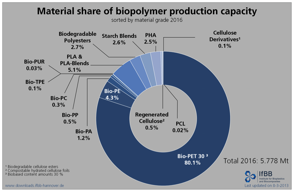 Material share of biopolymer production capacity_6