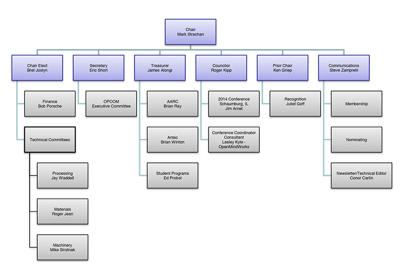 SPE TF org chart